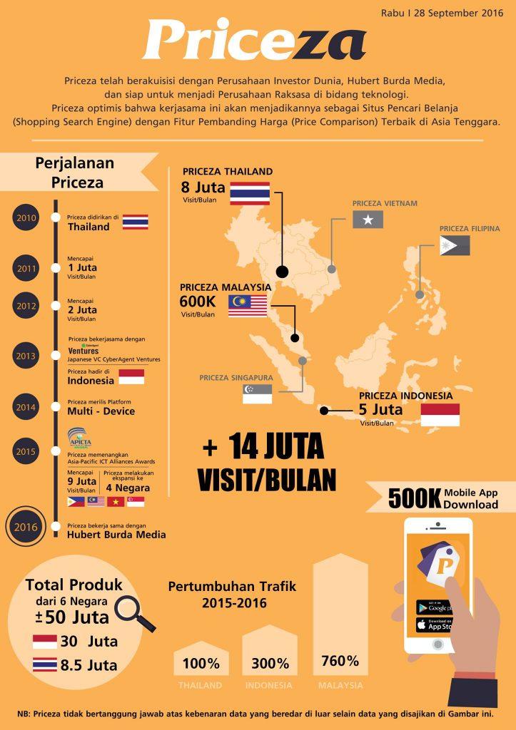 Priceza, Pelopor Kemudahan Berbelanja Online di Indonesia